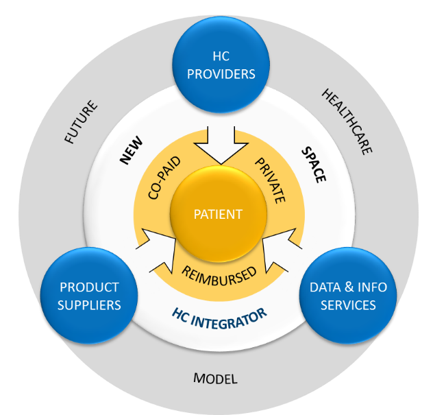 Healthcare integrator model about delivering patient centered solutions