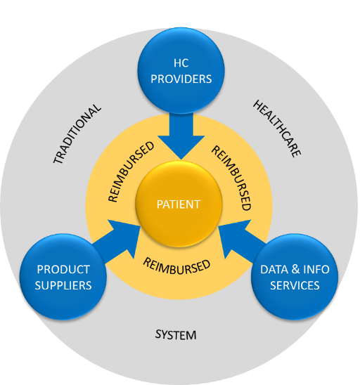 Healthcare model presents separated delivery of products, services and information