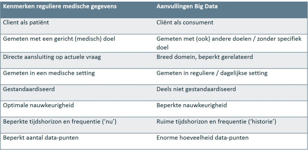 Tabel aanvullingen big data