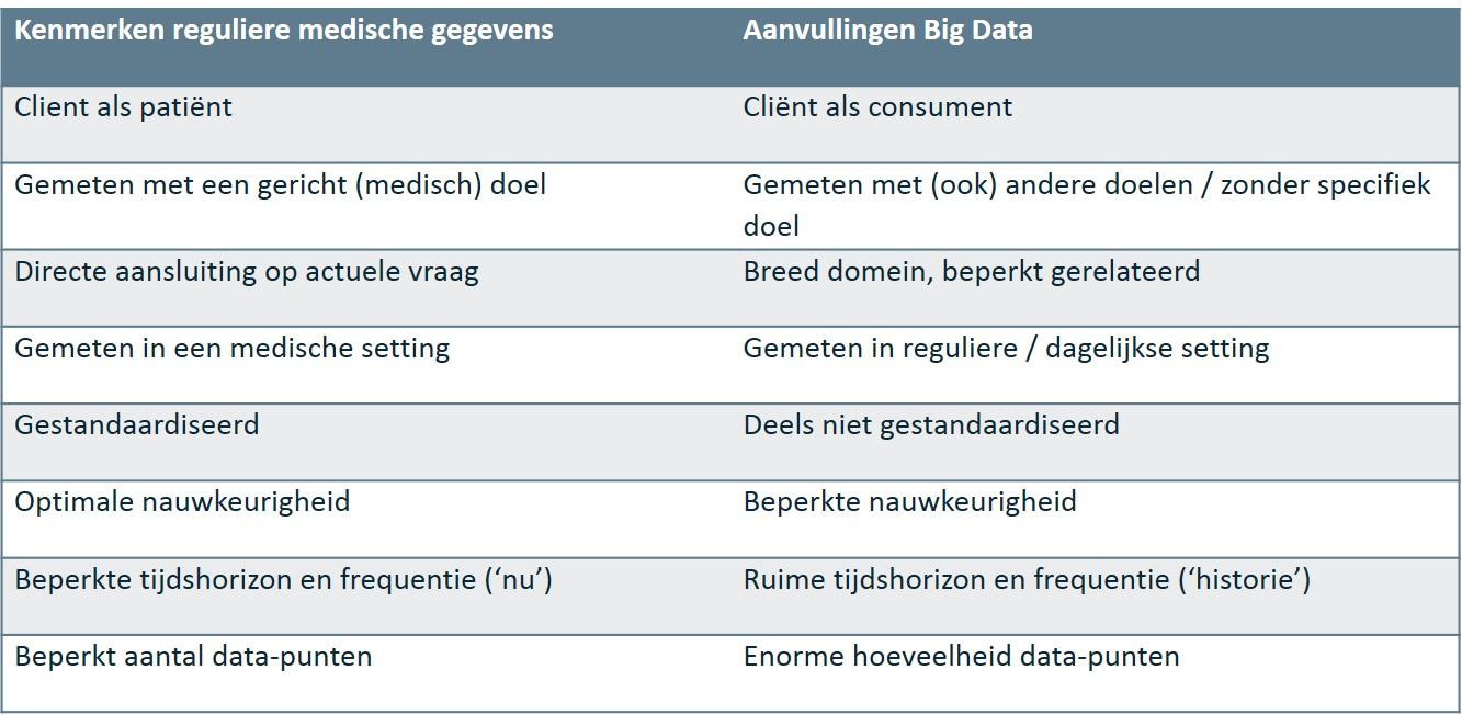 Tabel aanvullingen big data