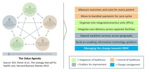 Model Value Based Healthcare uitgebreid met verandermanagement