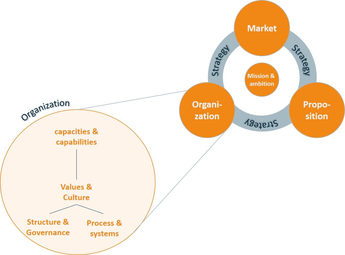 Organisatie transitie - alle vier de aspecten beïnvloeden elkaar