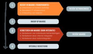 Nationaal Groeipad Value Based Healthcare
