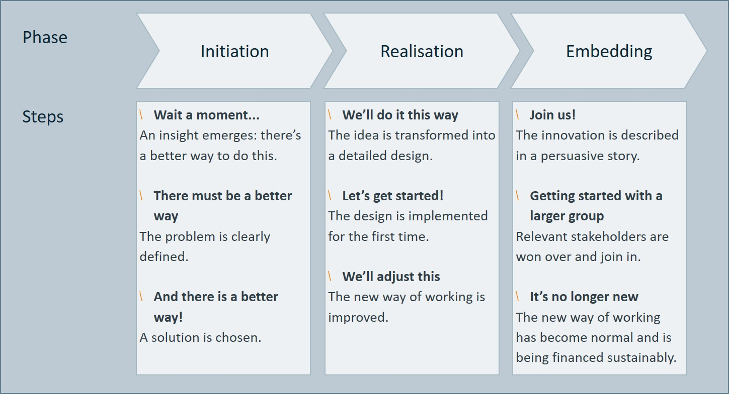 the ideal innovation process