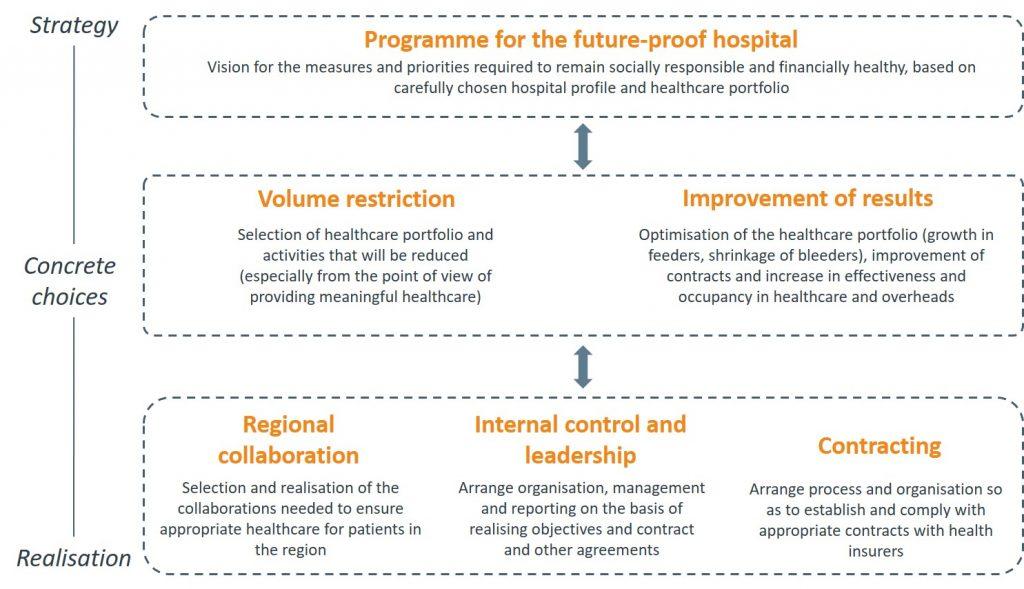 Six questions future proof hospital