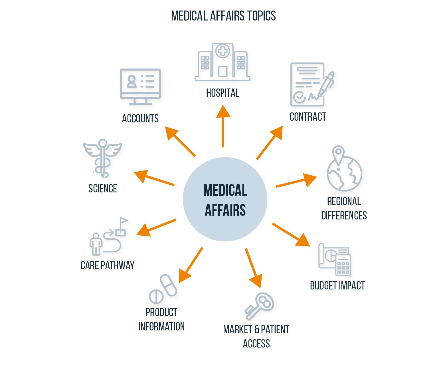 Medical Affairs topics