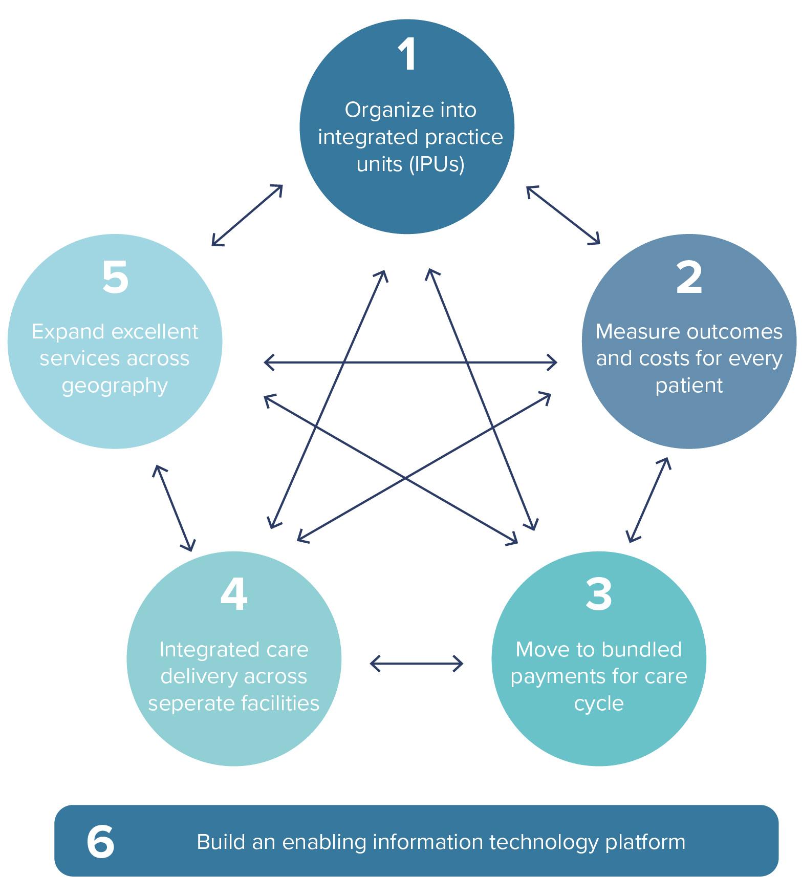 Model van porter technology platform - vintura consultancy