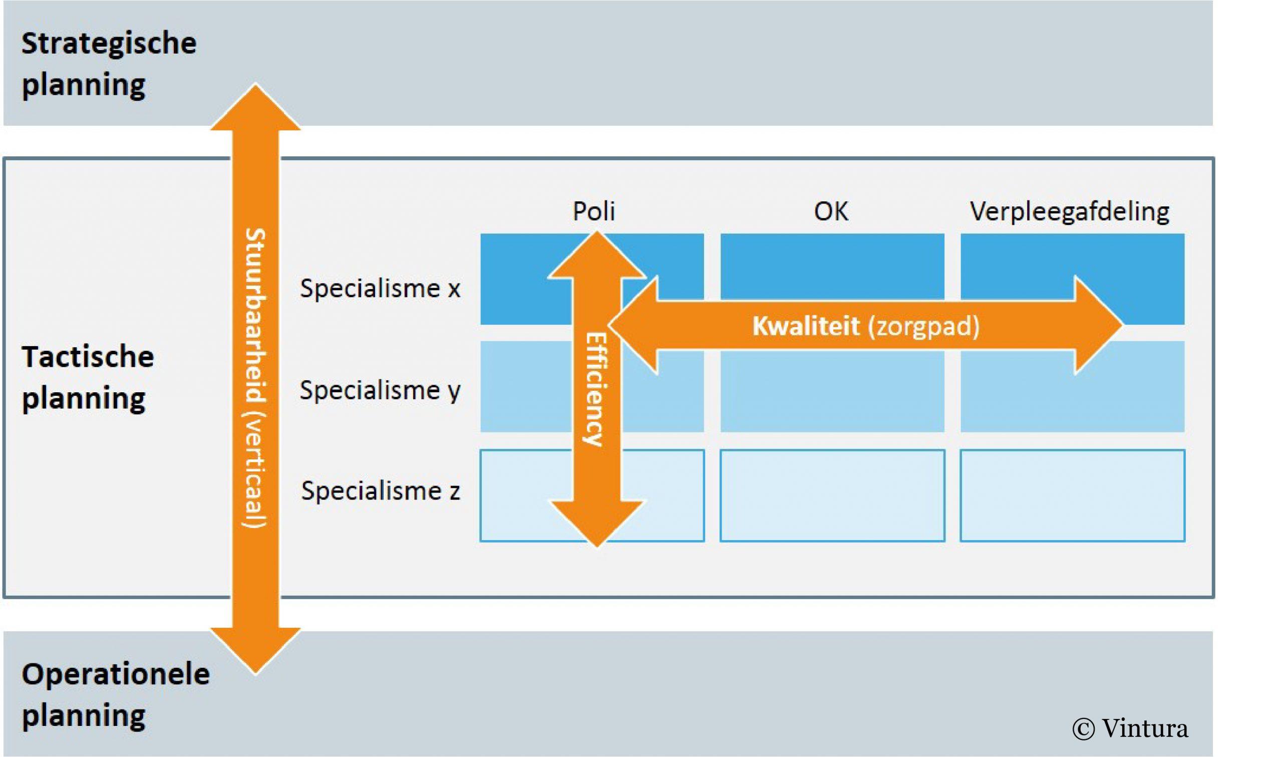 Raamwerk integrale capaciteitsplanning
