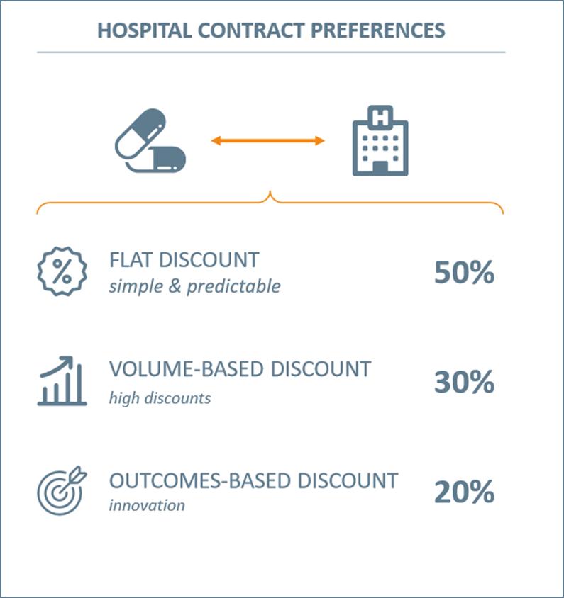 Hospital contracting preferences_Vintura