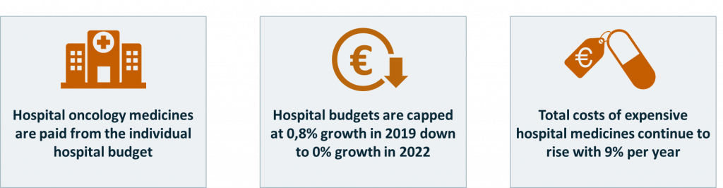 Main contracting challenges for Dutch hospitals