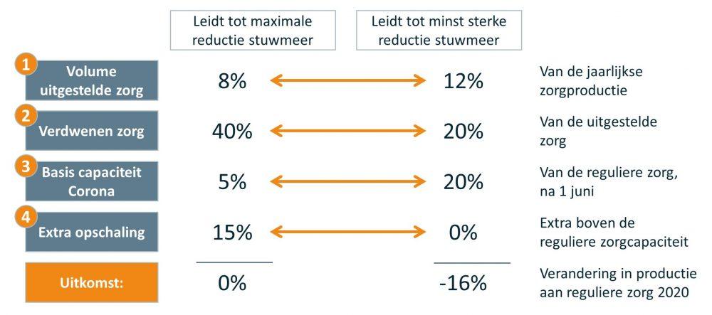 Post corona tabel Min-Max scenario's per factor door Vintura