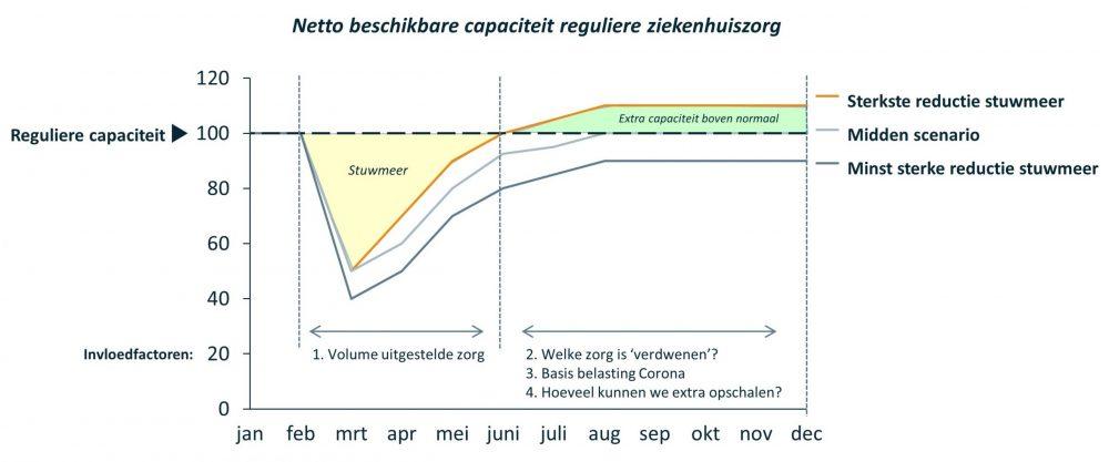 post corona grafiek netto beschikbare capaciteit reguliere ziekenhuiszorg door Vintura