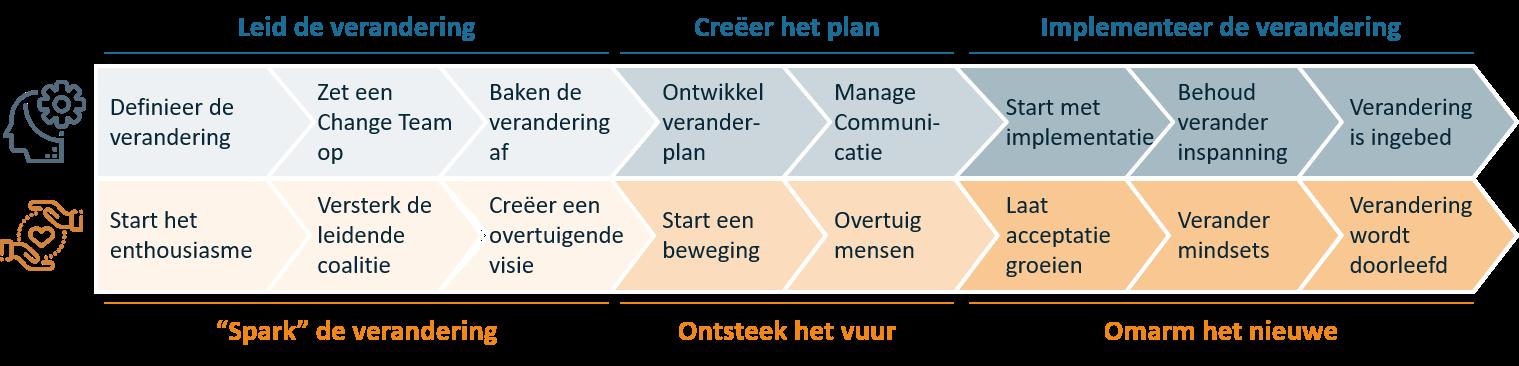 Vintura stakeholdermanagement als onderdeel van verandering in regiovorming