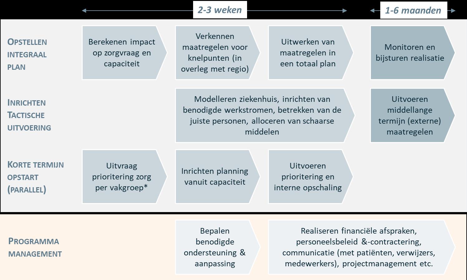 integraal stappenplan voor alle benodigde werkstromen door Vintura consultancy