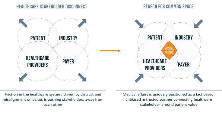 Figure from Vintura whitepaper Medical affairs in transition towards a fully integrated model_common space