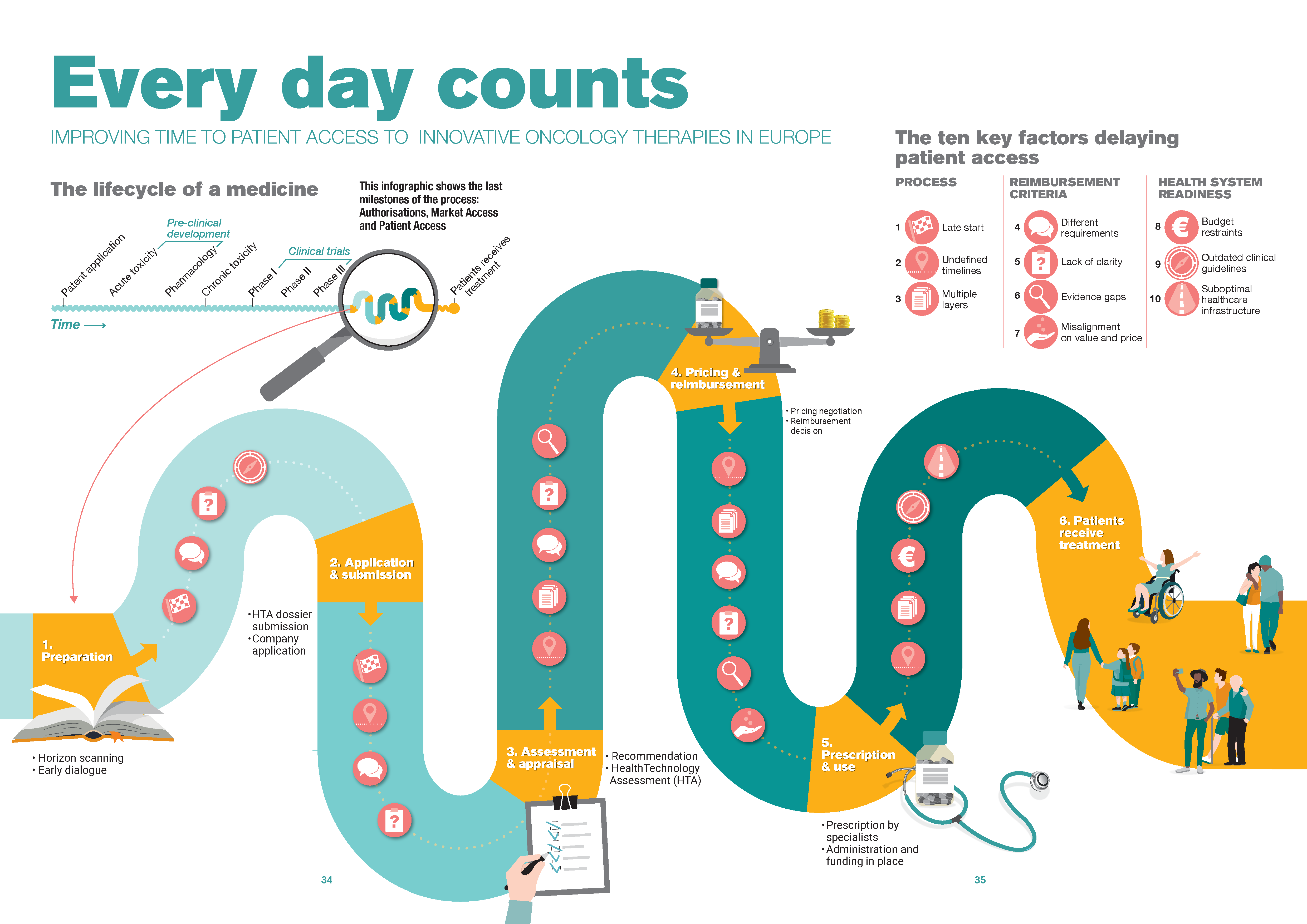 Infographic-every-day-counts-improving-time-to-patient-access-to-innovative-oncology-therapies-in-europe_from EFPIA_and_Vintura2