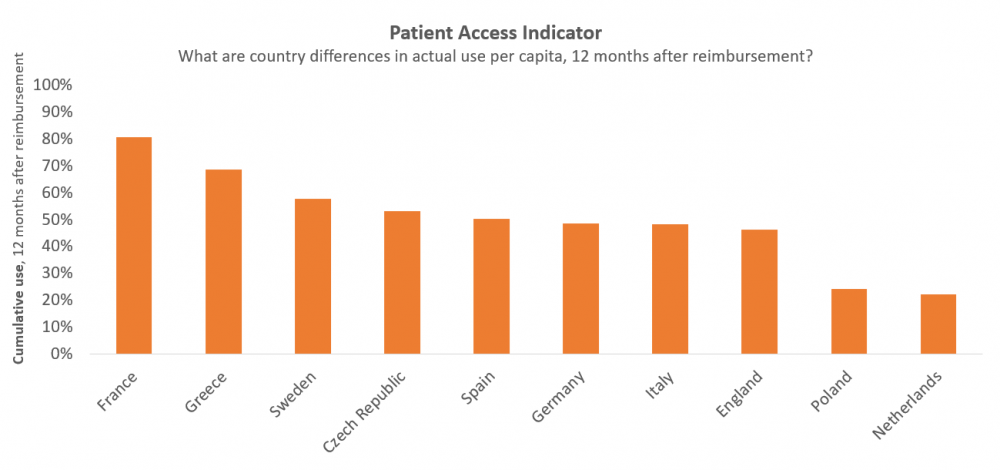 Vintura and EFPIA_ Every day Counts report_patient_access blog 5