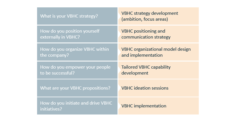 How can Vintura help achieve value based healthcare ambitions