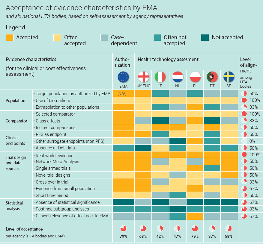 Vintura and EFPIA_ Every day Counts report_patient_access blog 8_Acceptance of evidence characteristics by EMA
