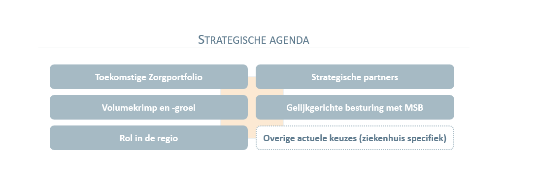 Strategieontwikkeling Ziekenhuis - Strategische agenda_ Vintura Healthcare consultants