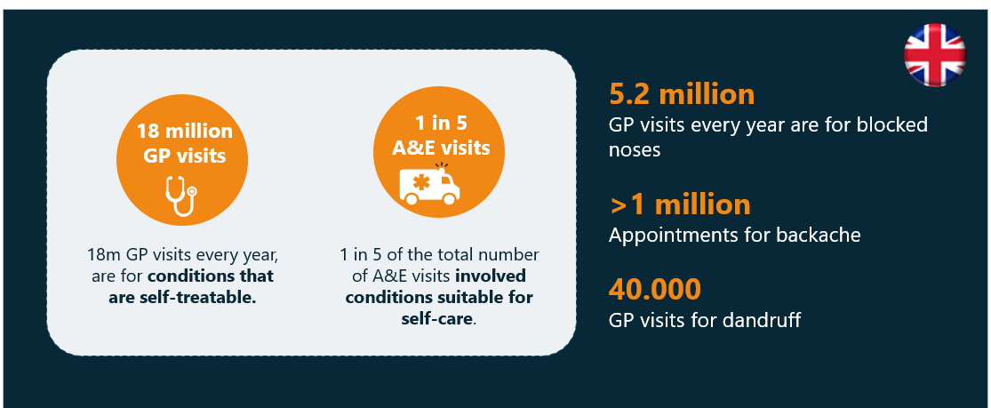 2.2 examples-of-the-use-of-resources-for-self-treatable-conditions-in-the-UK