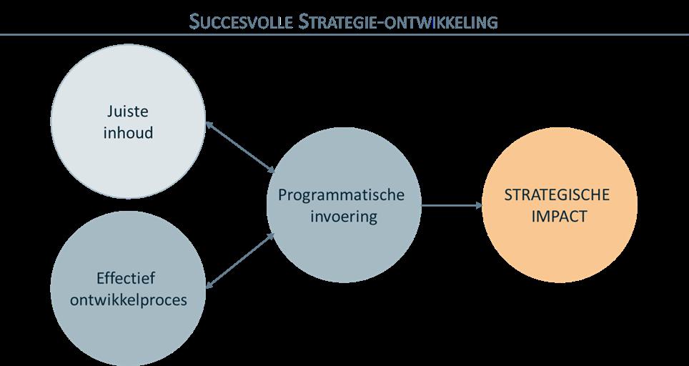 Vintura blog ziekenhuisstrategie_figuur 1_strategieontwikkeling