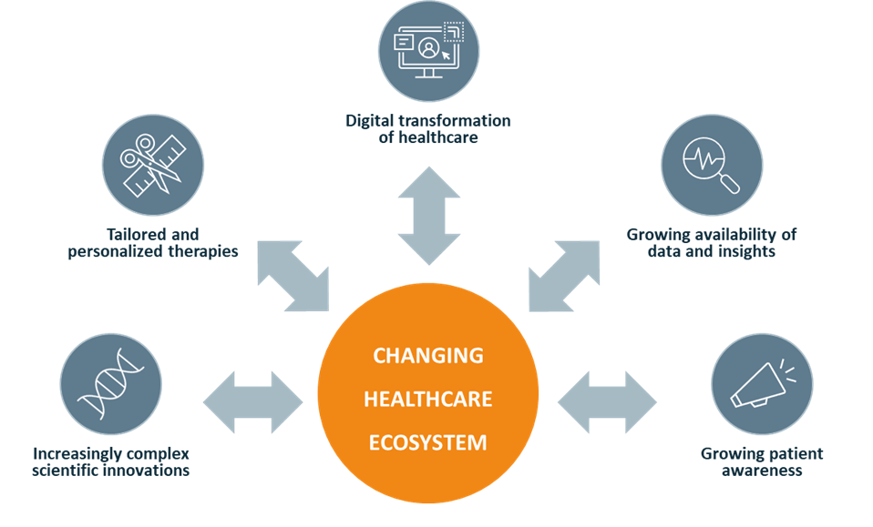 5 change drivers in the Healthcare ecosystem Vintura blog