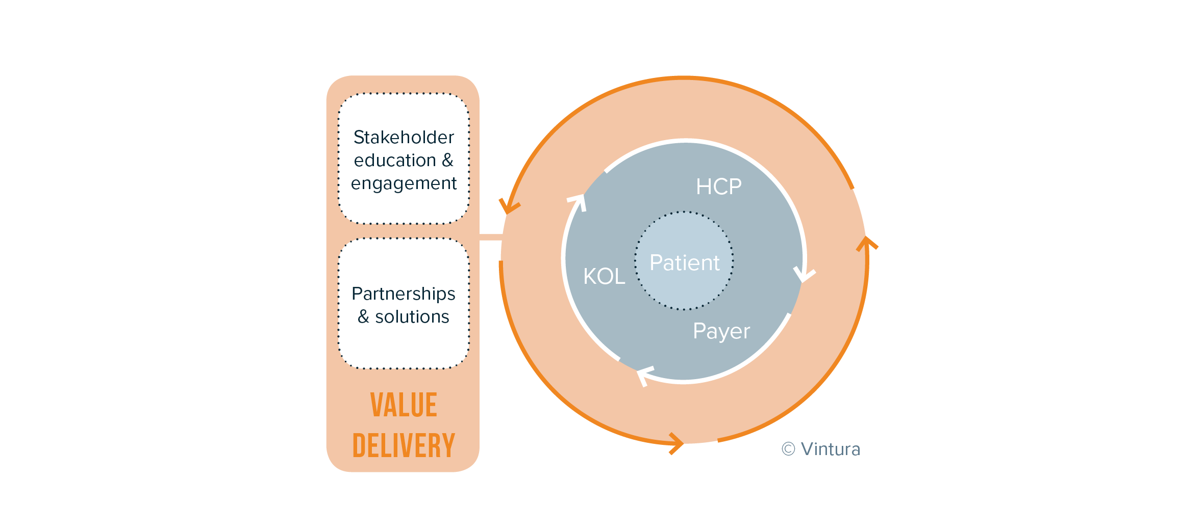 Integrated Medical Affairs focusing on Value Delivery in collaboration with care eco-system around the patient_ Vintura Blog