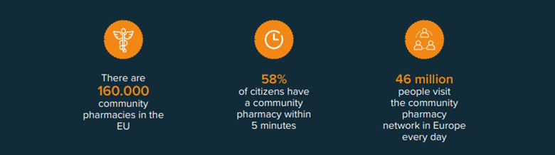 Pharmacies are the most widely distributed healthcare facility in Europe_Vintura blog