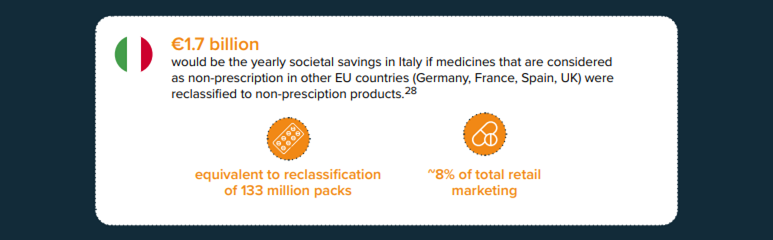 Potential cost savings in Italy from reclassifying products available in other countries over-the-counter.
