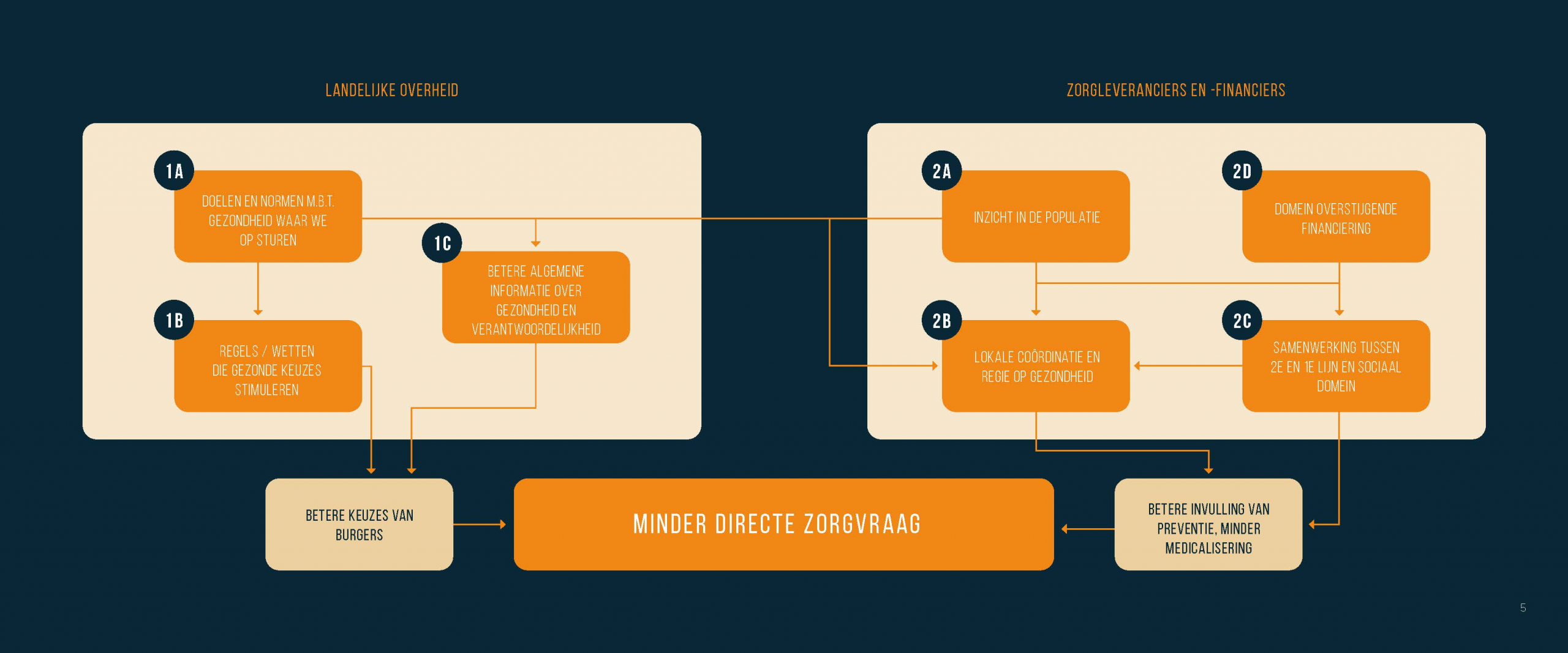 model 1_ zorgsmeders addendum op Zorg nu voor Later smeedsessie door Vintura en ABNAMRO