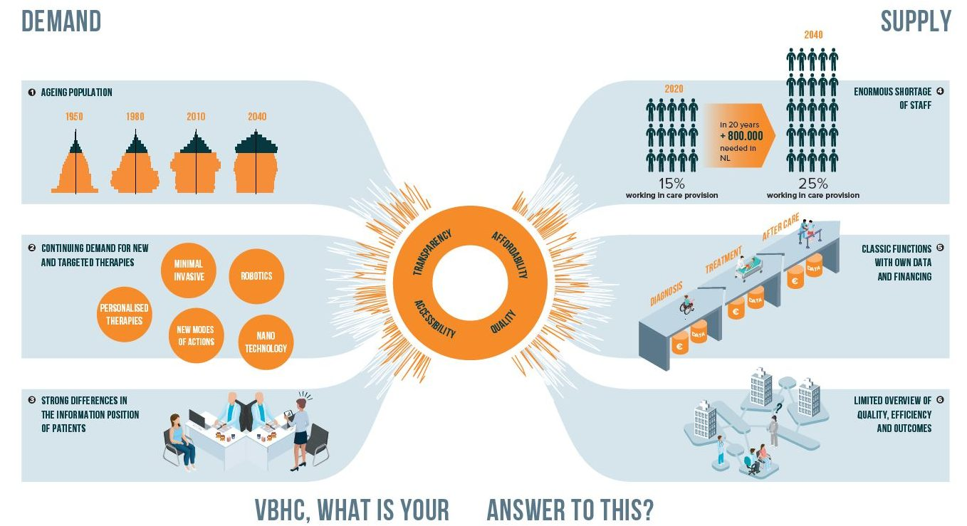 Chapter 1 Value-Based-Healthcare-The-answer-to-our-future-healthcare-challenges_a_Vintura_report-infographic