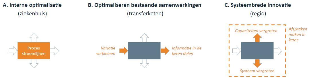 Vintura_Blog door- en uitstroom_Sander Steenstraten