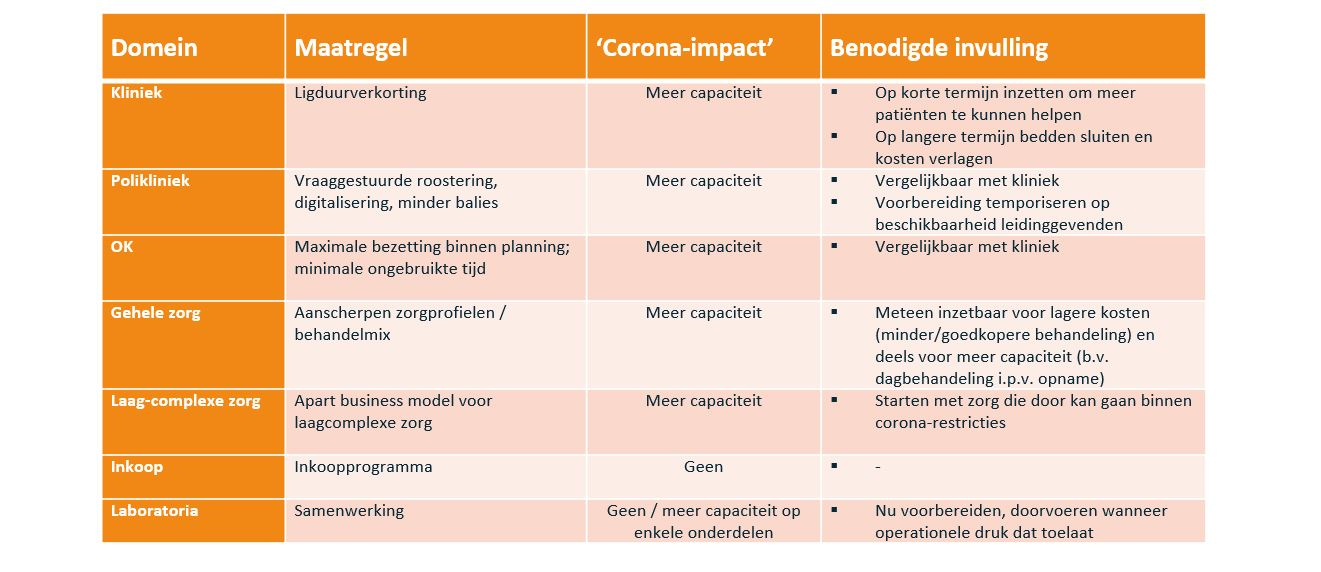 Blog 2 Corona en ontwikkeling - Domeinen en voorbeelden