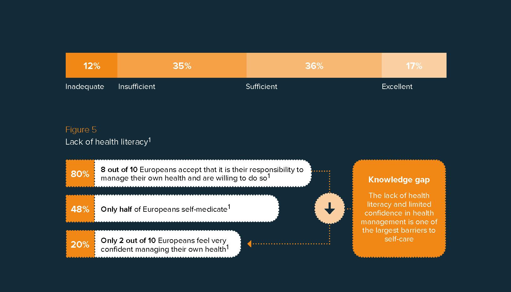 Figure 3. Health literacy in Europe