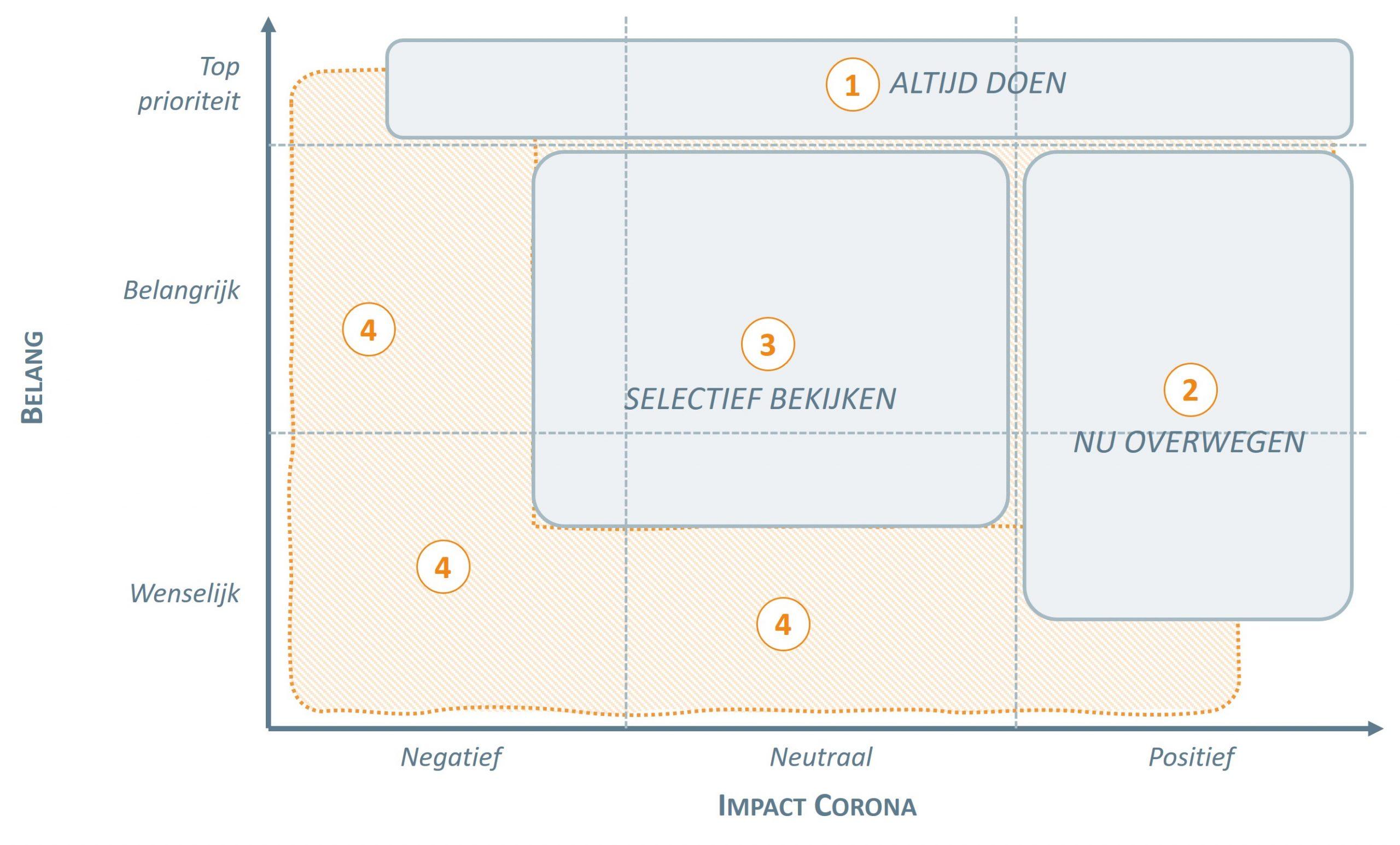 Prioritering Ontwikkelen tijdens Corona – Blog van Vintura consultancy