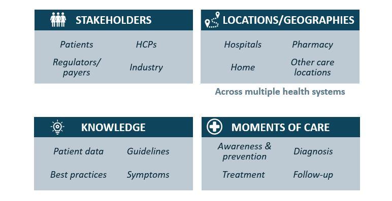 Vintura key digital health propositions - care settings