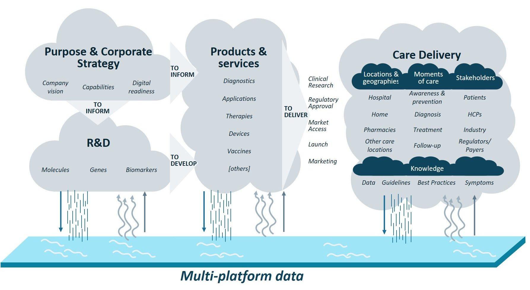 Vintura key digital health propositions - multi platform data