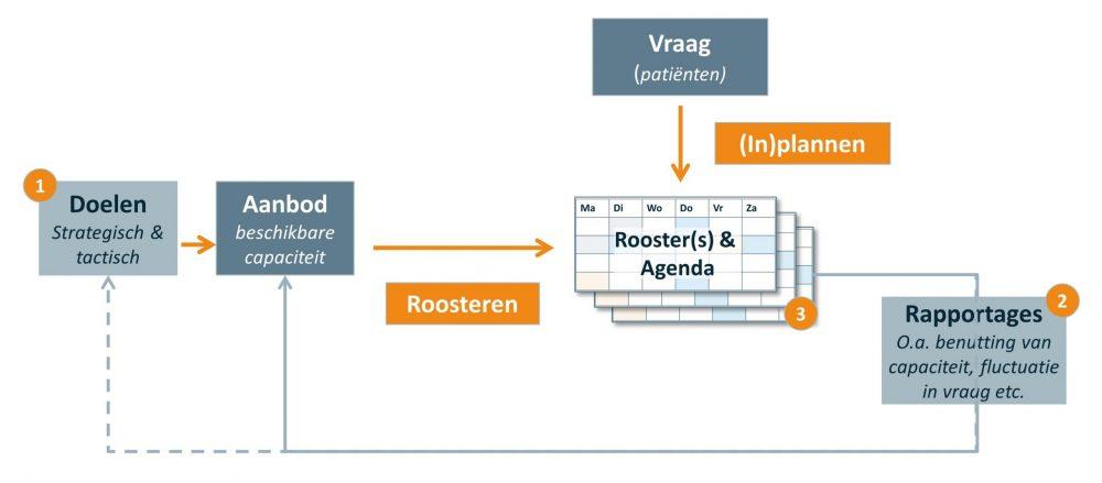 Blog Vintura _ capaciteitsmanagement in relatie tot roosteren en plannen