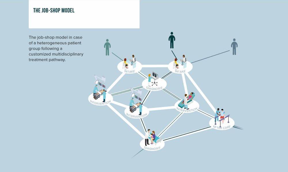 Value-Managed Healthcare job shop model Vintura