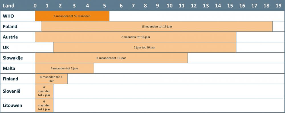 Vintura artikel Tabel 1 Europese landen waar gezonde kinderen gevaccineerd worden